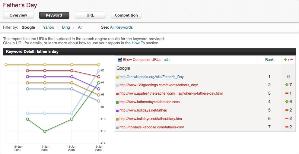 Website Ranking Chart