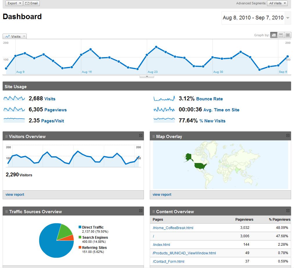domain visitation stats